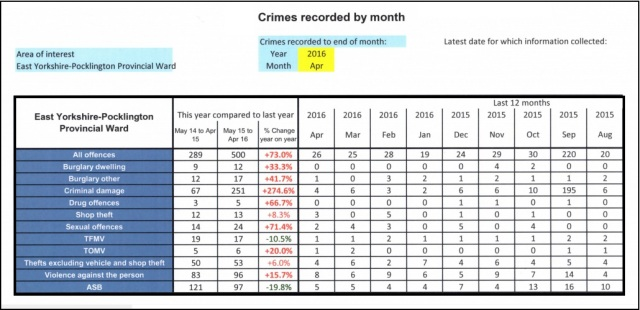 Crimes recorded by month (2)