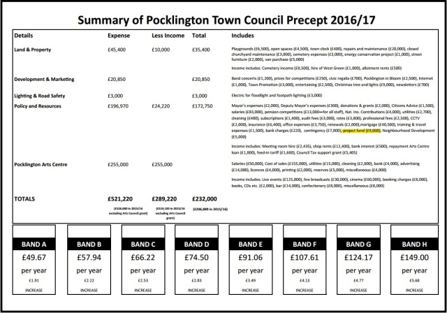 Town Council Precept (2)
